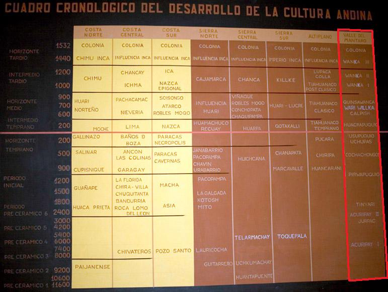 Tableau des différents peuples précolombiens ayant vécu au Pérou