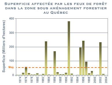 Superficie affectées par les feux (Sources: MFFP)